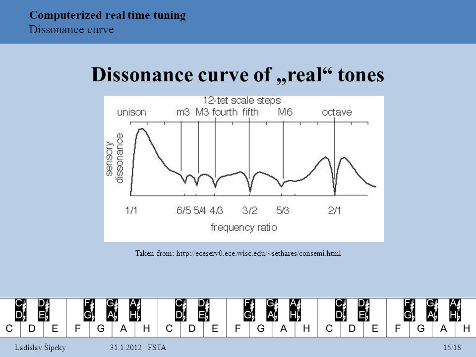 Dissonance curve of real tones Taken from: http://eceserv0.ece.wisc.edu/~sethares/consemi.html Computerized real time tuning Dissonance curve Ladislav Šipeky31.1.2012 FSTA15/18