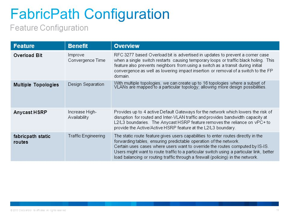 © 2013 Cisco and/or its affiliates. All rights reserved. 13 FeatureBenefitOverview Overload Bit Improve Convergence Time RFC 3277 based Overload bit i
