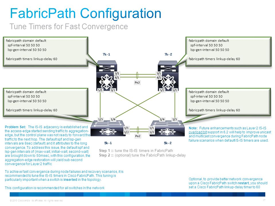 © 2013 Cisco and/or its affiliates. All rights reserved. 17 fabricpath domain default spf-interval 50 50 50 lsp-gen-interval 50 50 50 fabricpath timer