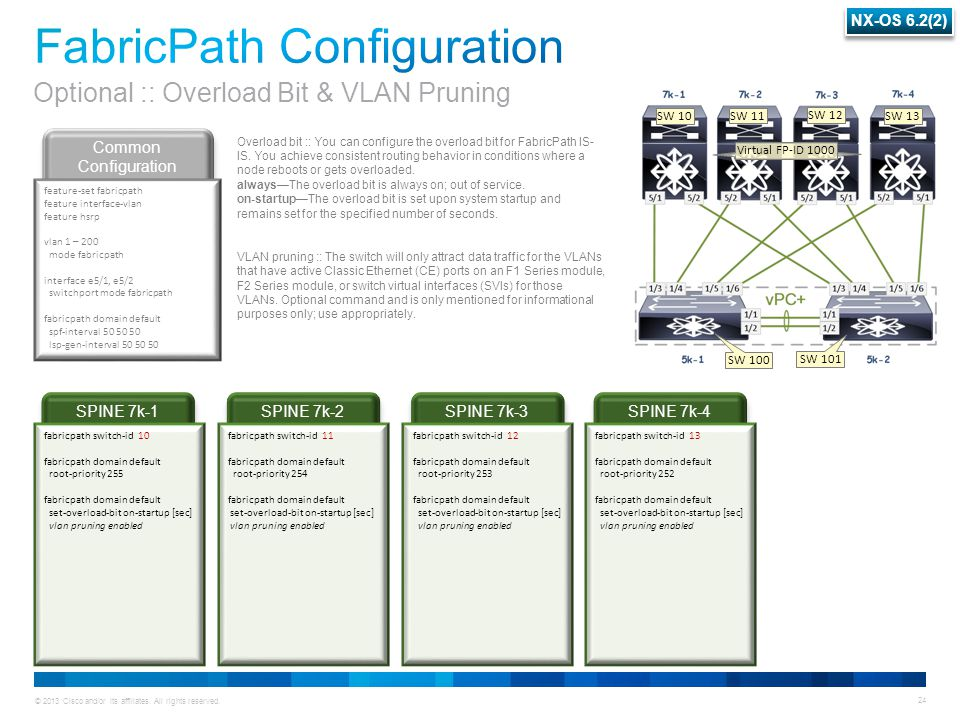 © 2013 Cisco and/or its affiliates. All rights reserved. 24 SPINE 7k-4 SPINE 7k-3 SPINE 7k-2 SPINE 7k-1 Common Configuration fabricpath switch-id 10 f