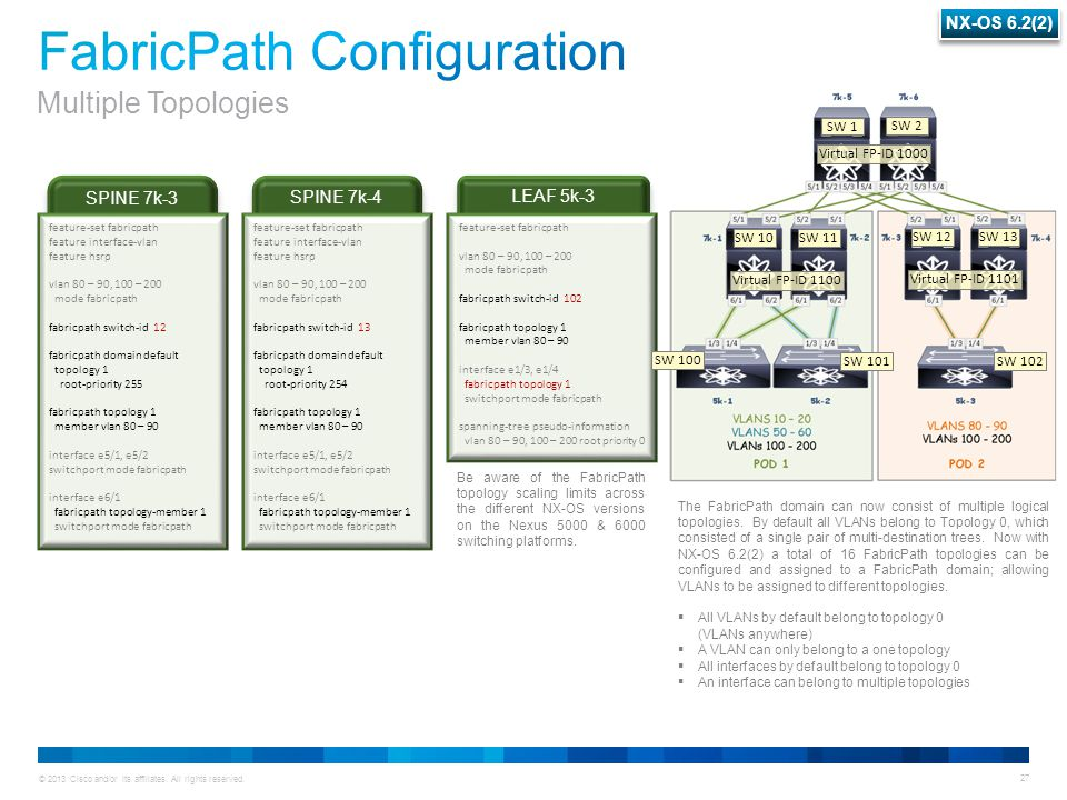 © 2013 Cisco and/or its affiliates. All rights reserved. 27 SPINE 7k-4 SPINE 7k-3 feature-set fabricpath feature interface-vlan feature hsrp vlan 80 –