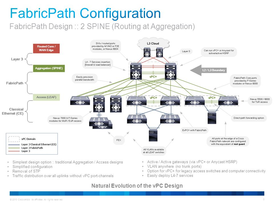 © 2013 Cisco and/or its affiliates. All rights reserved. 3 Natural Evolution of the vPC Design Simplest design option :: traditional Aggregation / Acc