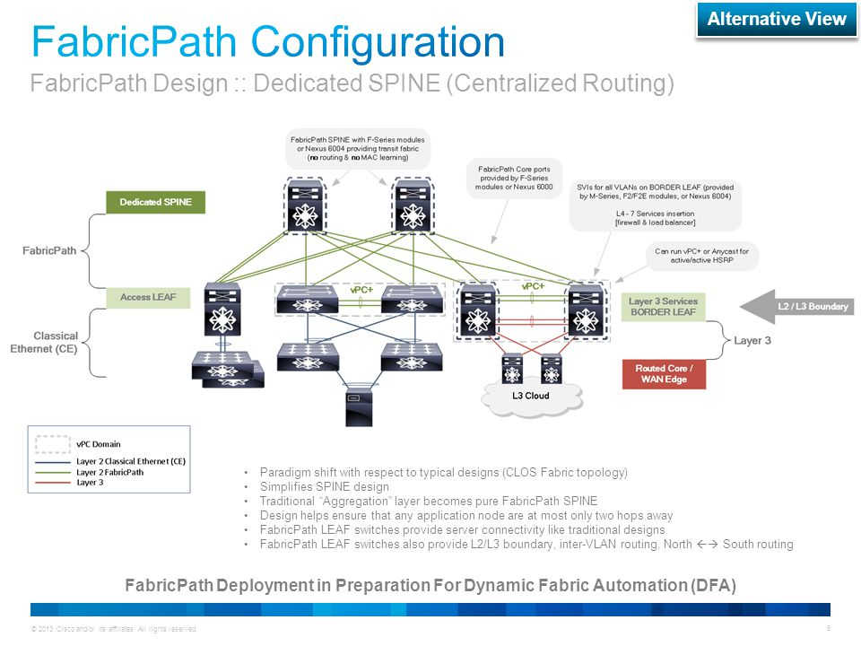 © 2013 Cisco and/or its affiliates. All rights reserved. 6 FabricPath Deployment in Preparation For Dynamic Fabric Automation (DFA) Paradigm shift wit