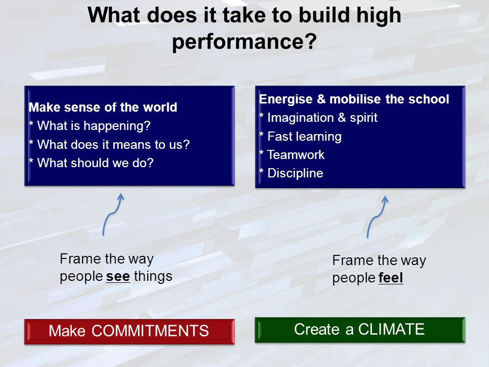 What does it take to build high performance? Make sense of the world * What is happening? * What does it means to us? * What should we do? Energise &