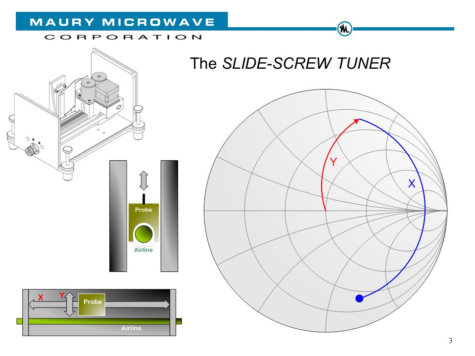 3 The SLIDE-SCREW TUNER