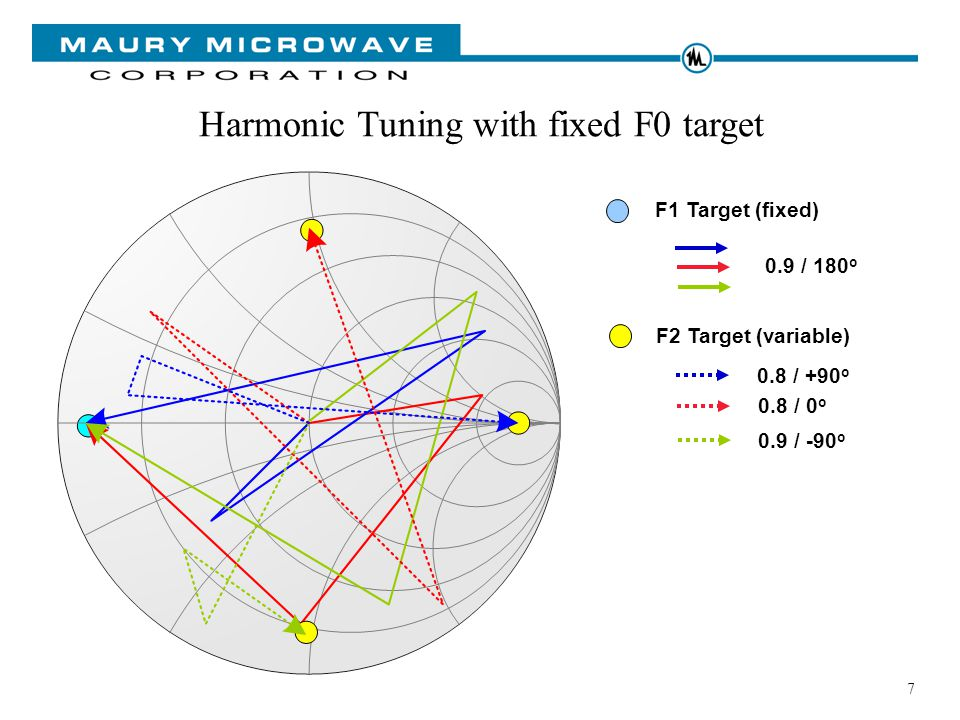 7 F1 Target (fixed) Harmonic Tuning with fixed F0 target F2 Target (variable) 0.9 / 180 o 0.8 / +90 o 0.8 / 0 o 0.9 / -90 o