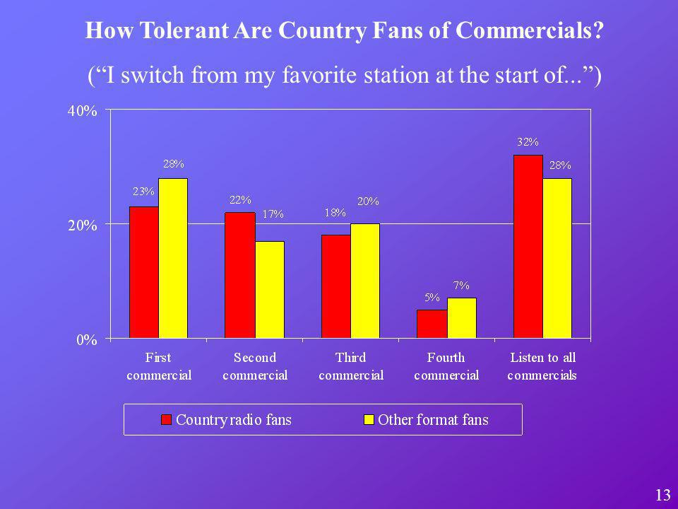 13 How Tolerant Are Country Fans of Commercials.