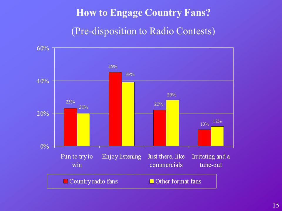 15 How to Engage Country Fans (Pre-disposition to Radio Contests)