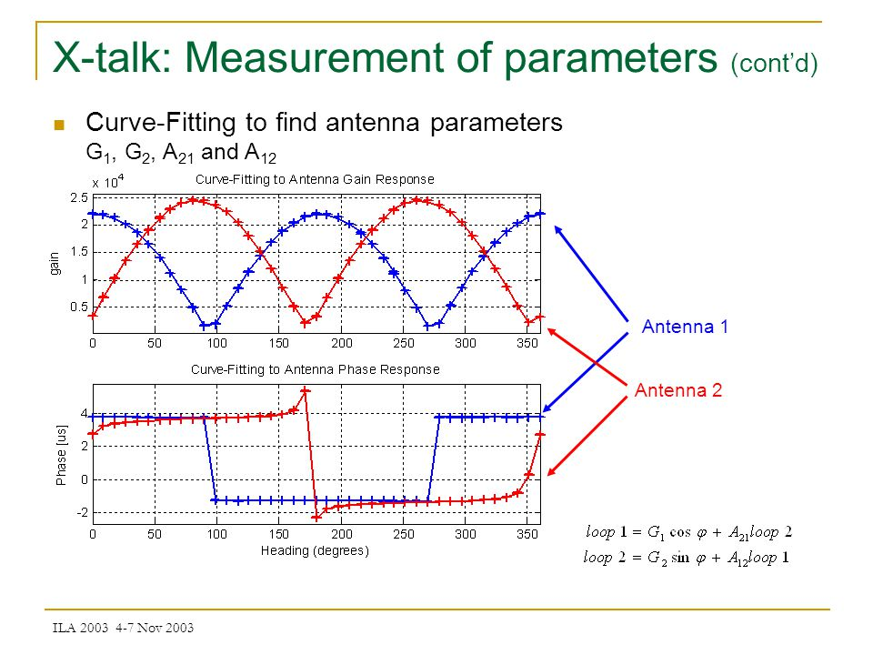 ILA 2003 4-7 Nov 2003 Antenna 1 Antenna 2 Curve-Fitting to find antenna parameters G 1, G 2, A 21 and A 12 X-talk: Measurement of parameters (contd)