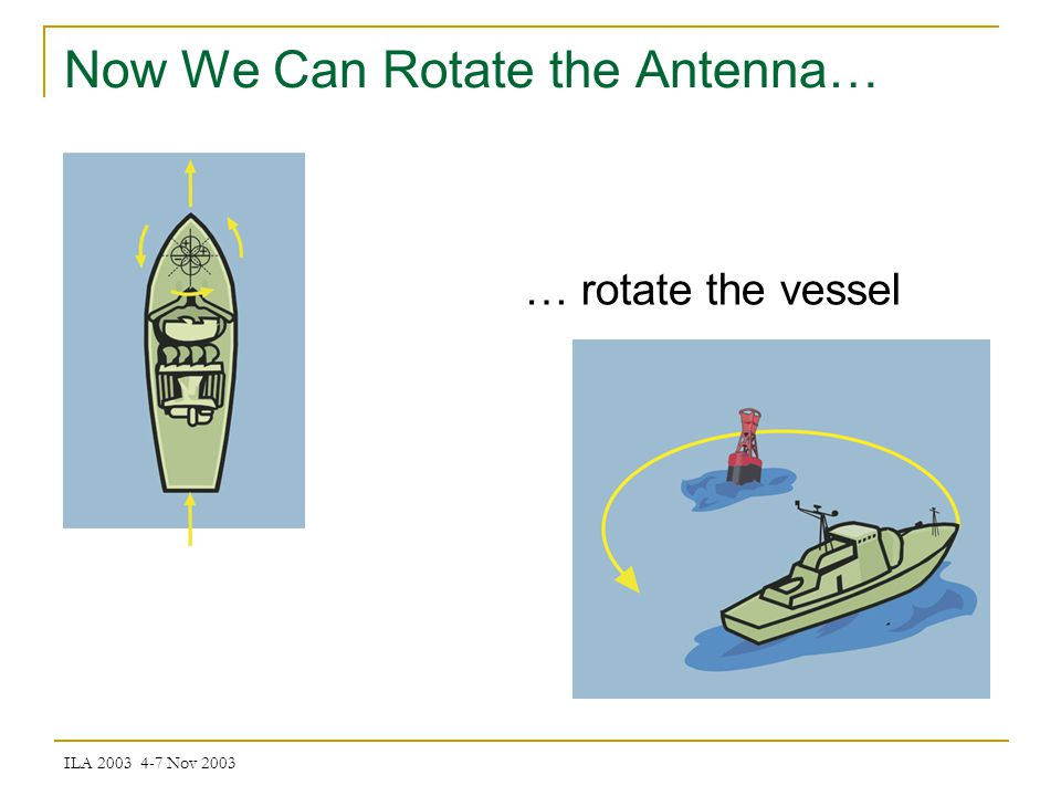 ILA 2003 4-7 Nov 2003 Now We Can Rotate the Antenna… … rotate the vessel