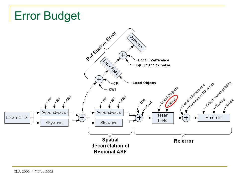 ILA 2003 4-7 Nov 2003 Error Budget