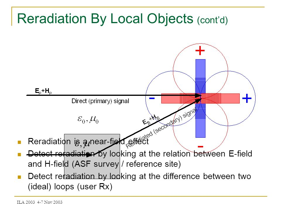 ILA 2003 4-7 Nov 2003 Reradiation By Local Objects (contd) Reradiation is a near-field effect Detect reradiation by looking at the relation between E-field and H-field (ASF survey / reference site) Detect reradiation by looking at the difference between two (ideal) loops (user Rx)