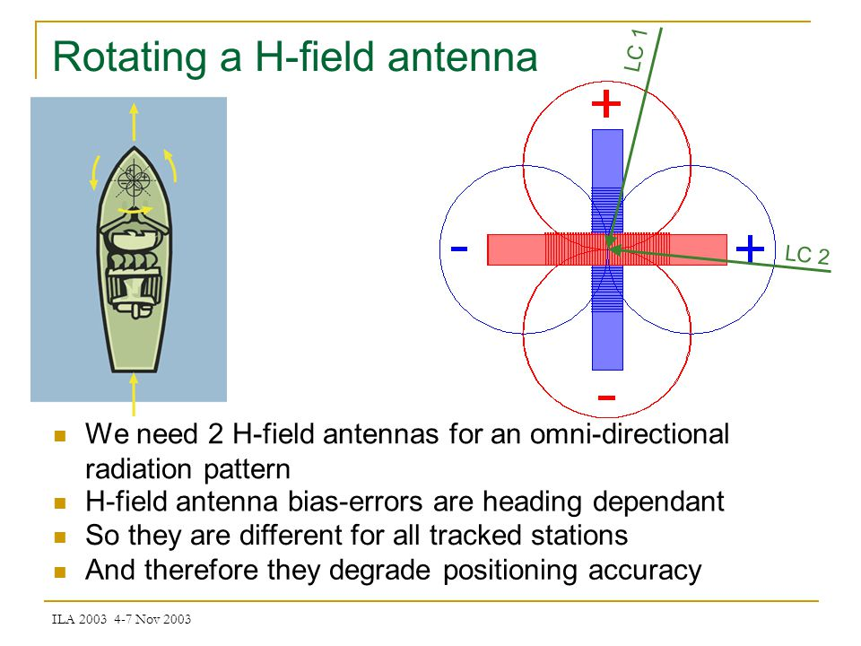 ILA 2003 4-7 Nov 2003 Rotating a H-field antenna LC 1 LC 2 We need 2 H-field antennas for an omni-directional radiation pattern H-field antenna bias-errors are heading dependant So they are different for all tracked stations And therefore they degrade positioning accuracy