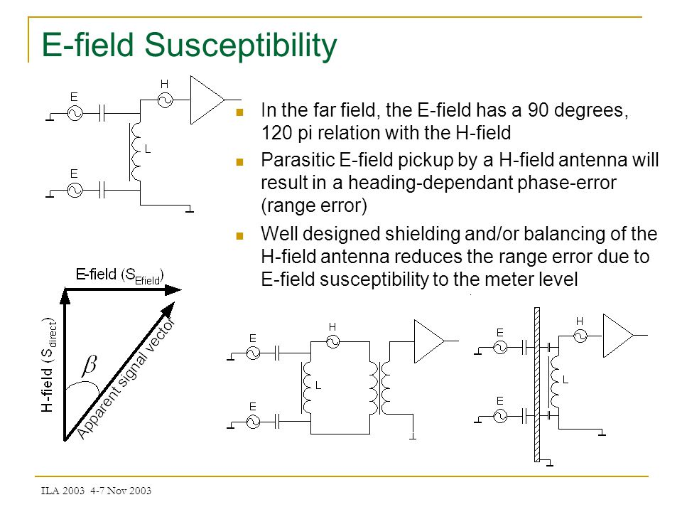 ILA 2003 4-7 Nov 2003 E-field Susceptibility In the far field, the E-field has a 90 degrees, 120 pi relation with the H-field Parasitic E-field pickup by a H-field antenna will result in a heading-dependant phase-error (range error) Well designed shielding and/or balancing of the H-field antenna reduces the range error due to E-field susceptibility to the meter level