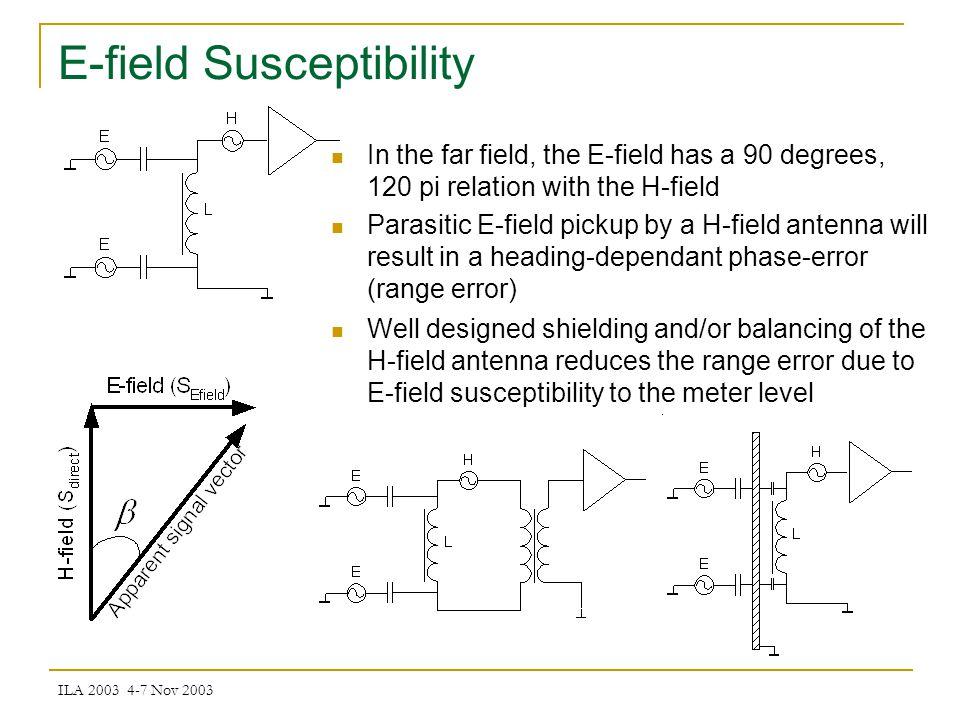 ILA 2003 4-7 Nov 2003 E-field Susceptibility (contd) Single loop used up to 45 degrees.
