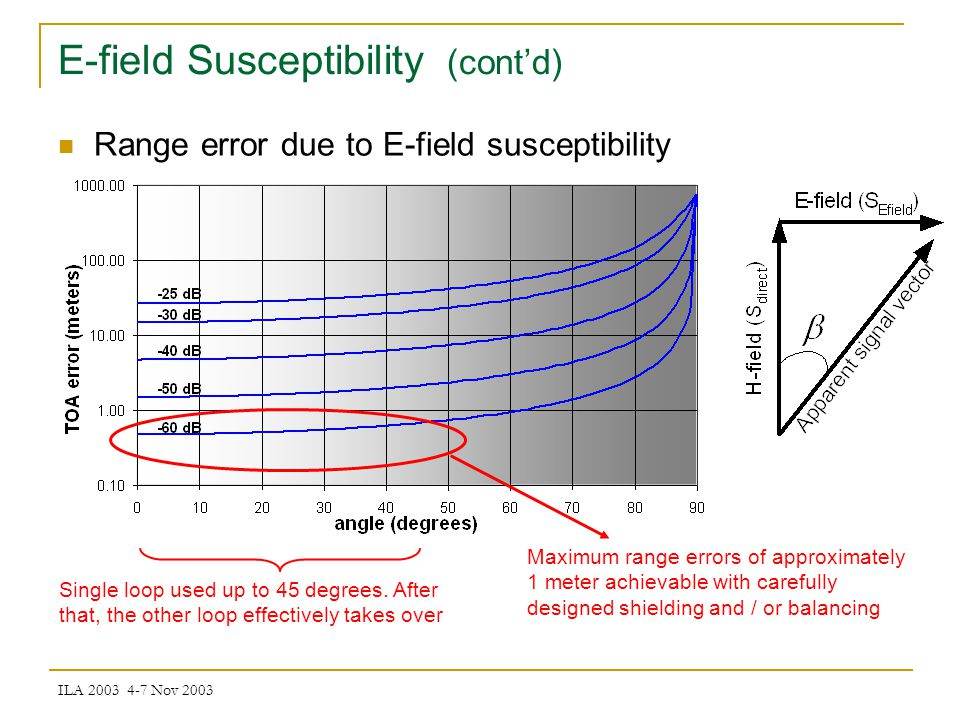 ILA 2003 4-7 Nov 2003 E-field Susceptibility (contd) Single loop used up to 45 degrees.
