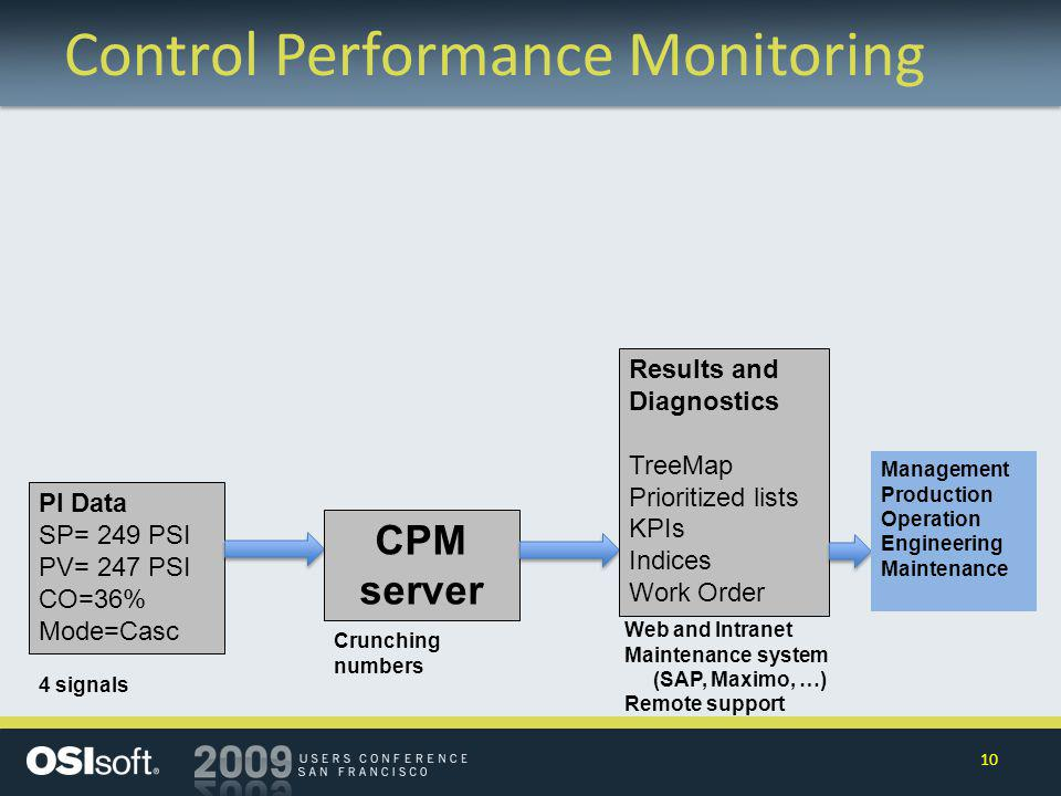 Control Performance Monitoring PI Data SP= 249 PSI PV= 247 PSI CO=36% Mode=Casc CPM server Results and Diagnostics TreeMap Prioritized lists KPIs Indices Work Order Web and Intranet Maintenance system (SAP, Maximo, …) Remote support 4 signals Crunching numbers Management Production Operation Engineering Maintenance 10