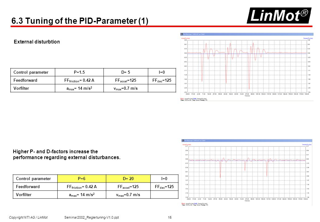 Copyright NTI AG / LinMot Seminar2002_Reglertuning-V1.0.ppt 15 6.3 Tuning of the PID-Parameter (1) Control parameterP=1.5D= 5I=0 FeedforwardFF friction = 0.42 AFF accel =125FF dec =125 Vorfiltera max = 14 m/s 2 v max =0.7 m/s Higher P- and D-factors increase the performance regarding external disturbances.
