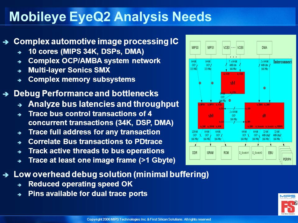 Copyright 2006 MIPS Technologies Inc. & First Silicon Solutions. All rights reserved Mobileye EyeQ2 Analysis Needs Complex automotive image processing
