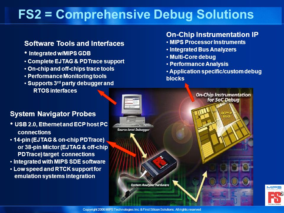 Copyright 2006 MIPS Technologies Inc. & First Silicon Solutions. All rights reserved On-Chip Instrumentation IP MIPS Processor Instruments Integrated