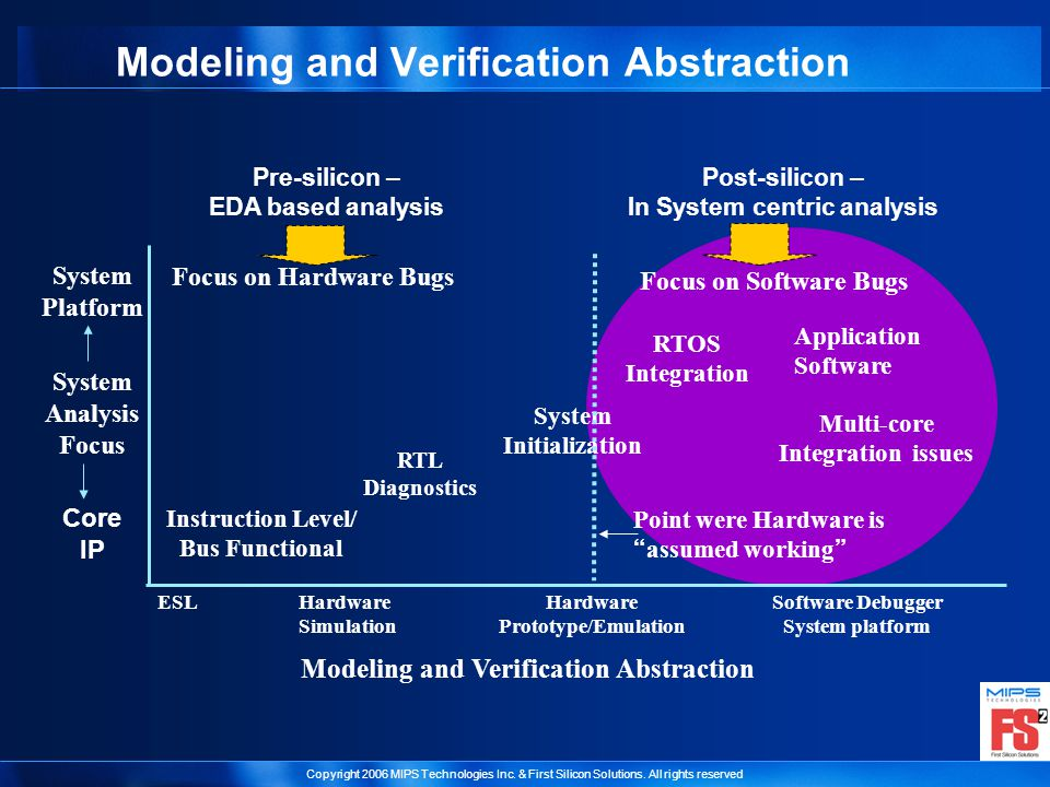 Copyright 2006 MIPS Technologies Inc. & First Silicon Solutions. All rights reserved Modeling and Verification Abstraction System Analysis Focus Core