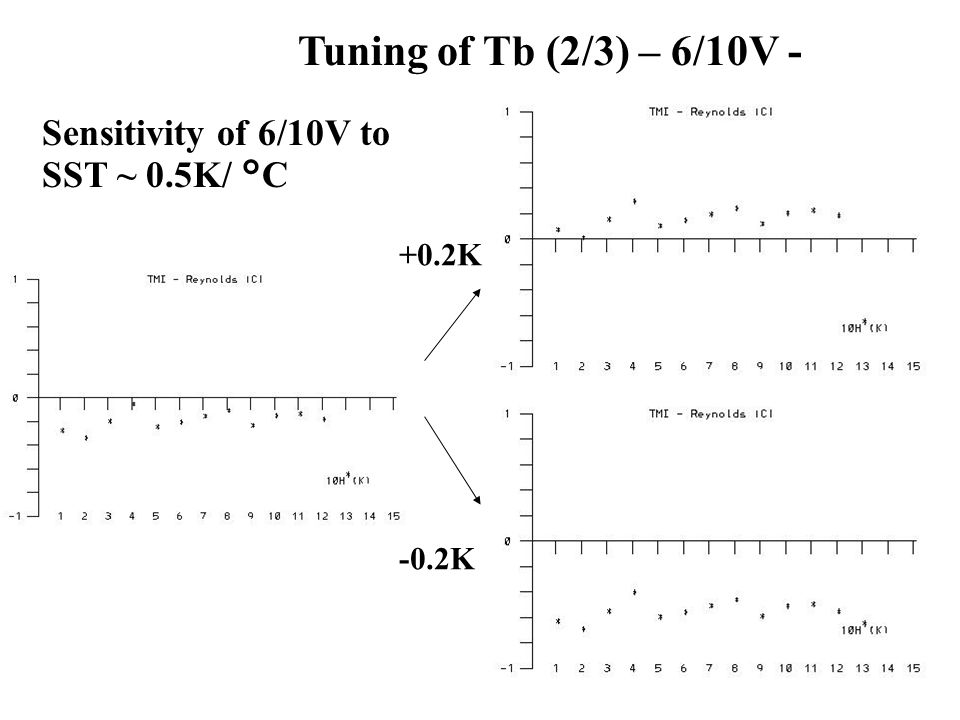Tuning of Tb (2/3) – 6/10V - Sensitivity of 6/10V to SST ~ 0.5K/ °C +0.2K -0.2K