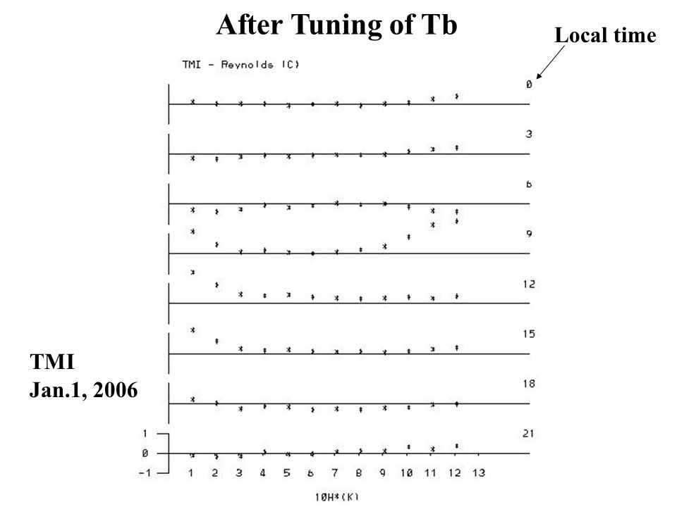 After Tuning of Tb Local time TMI Jan.1, 2006