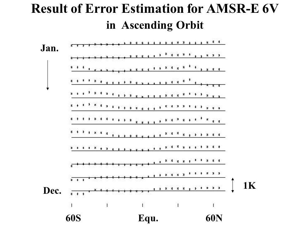 Result of Error Estimation for AMSR-E 6V in Ascending Orbit Equ.60S60N Jan. Dec. 1K