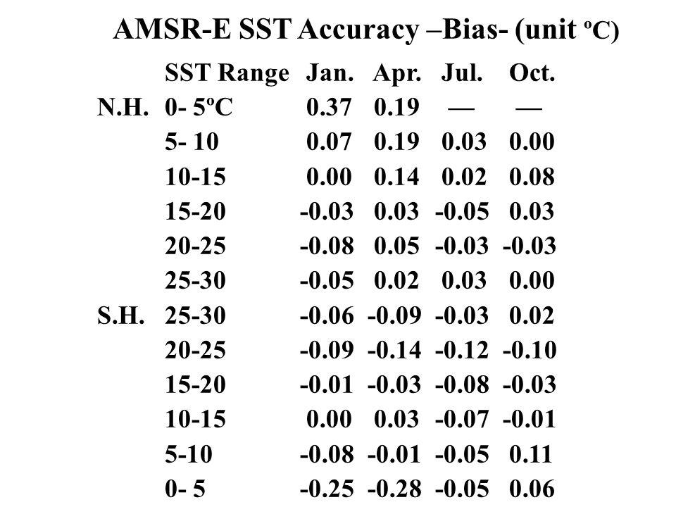 AMSR-E SST Accuracy –Bias- (unit ºC) SST Range Jan.