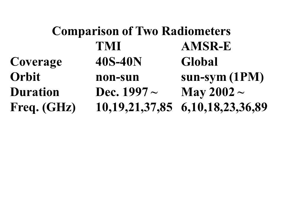 Comparison of Two Radiometers TMIAMSR-E Coverage40S-40NGlobal Orbitnon-sunsun-sym (1PM) DurationDec.