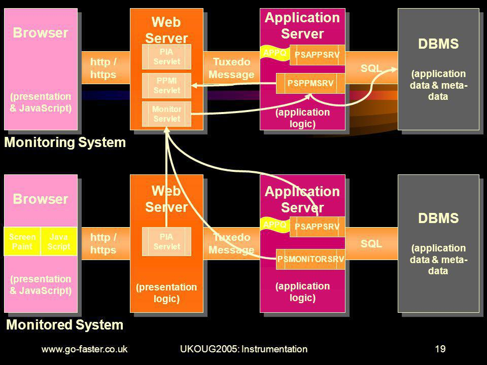 www.go-faster.co.ukUKOUG2005: Instrumentation19 Web Server Web Server Application Server (application logic) Application Server (application logic) APPQ PSAPPSRV DBMS (application data & meta- data DBMS (application data & meta- data SQL Tuxedo Message http / https Browser (presentation & JavaScript) Browser (presentation & JavaScript) Monitoring System PIA Servlet PSPPMSRV Monitored System Web Server (presentation logic) Web Server (presentation logic) PIA Servlet DBMS (application data & meta- data DBMS (application data & meta- data Tuxedo Message http / https Browser (presentation & JavaScript) Browser (presentation & JavaScript) Screen Paint Java Script Application Server (application logic) Application Server (application logic) APPQ PSAPPSRV PSMONITORSRV SQL PPMI Servlet 0345f1003x Monitor Servlet