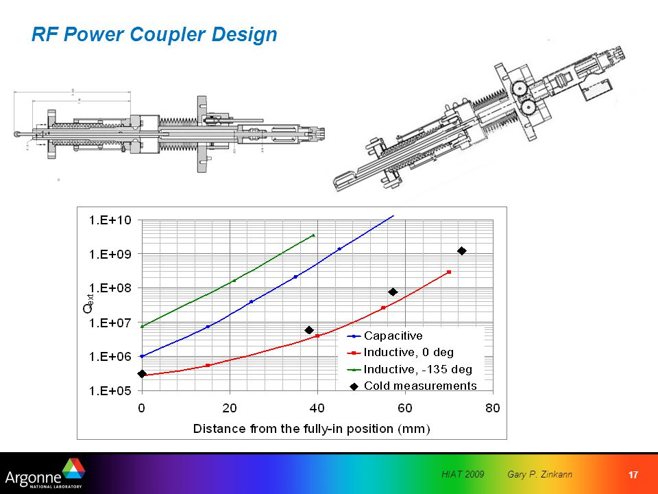 HIAT 2009Gary P. Zinkann 17 RF Power Coupler Design