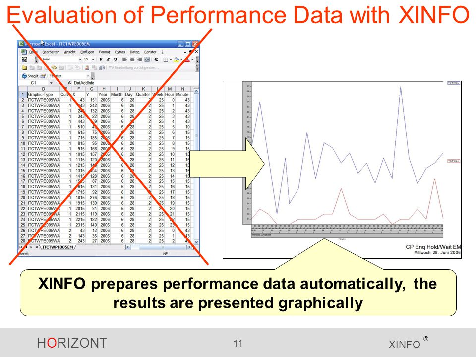 HORIZONT 11 XINFO ® Evaluation of Performance Data with XINFO XINFO prepares performance data automatically, the results are presented graphically