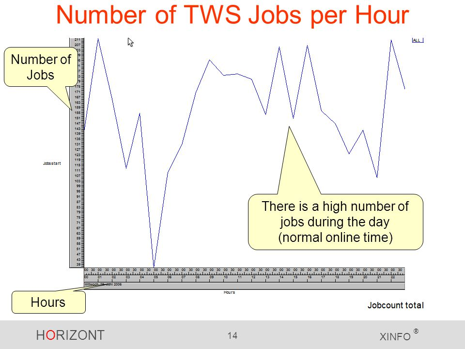 HORIZONT 14 XINFO ® Number of TWS Jobs per Hour Number of Jobs Hours There is a high number of jobs during the day (normal online time)