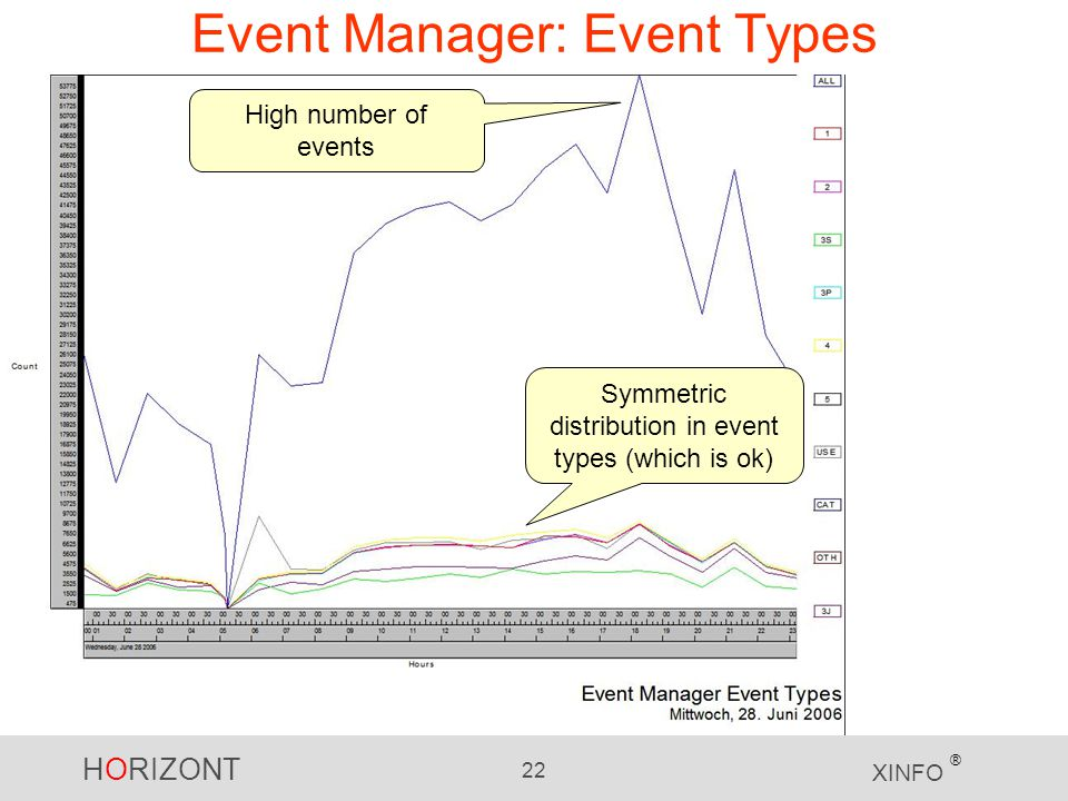 HORIZONT 22 XINFO ® Event Manager: Event Types High number of events Symmetric distribution in event types (which is ok)
