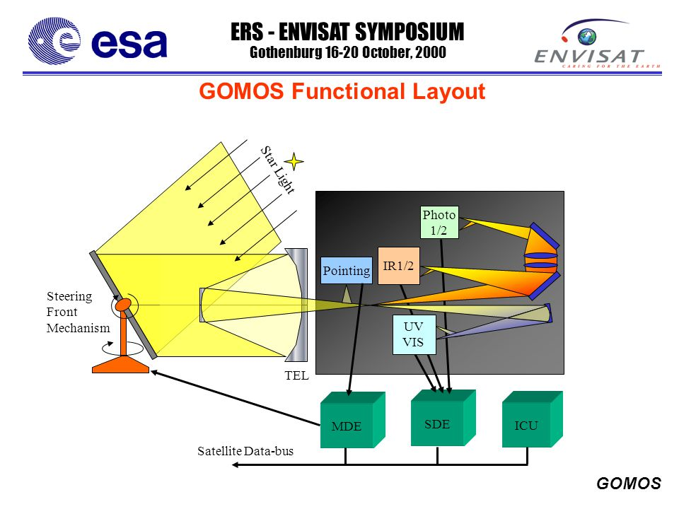 ERS - ENVISAT SYMPOSIUM Gothenburg 16-20 October, 2000 GOMOS SDE Star Light Pointing IR1/2 Photo 1/2 UV VIS Steering Front Mechanism TEL MDE ICU Satellite Data-bus GOMOS Functional Layout