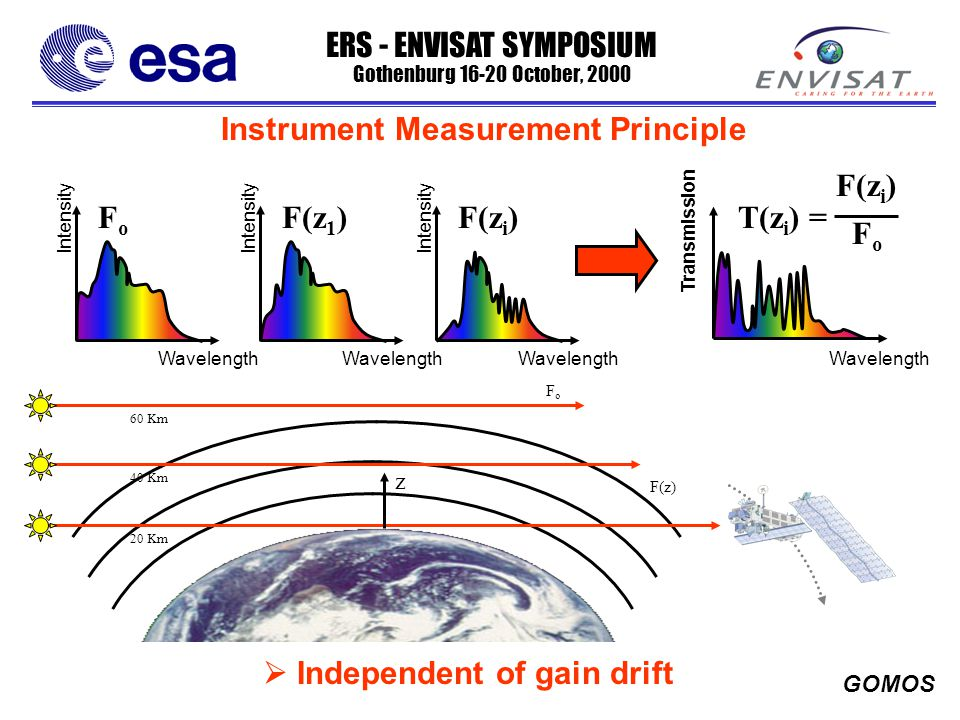 ERS - ENVISAT SYMPOSIUM Gothenburg 16-20 October, 2000 GOMOS Spectral Line Spread Function (LSF) The GOMOS Level-2 algorithm basically consist of correlating a measured spectrum by a synthesised one; generated from the cross sections.