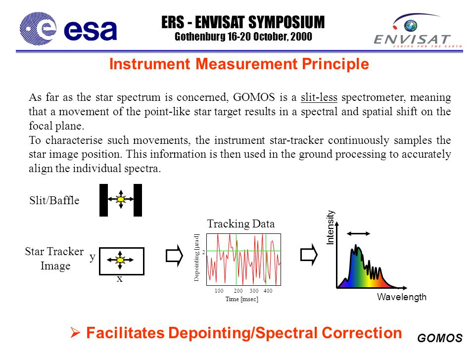 ERS - ENVISAT SYMPOSIUM Gothenburg 16-20 October, 2000 GOMOS Instrument Measurement Principle As far as the star spectrum is concerned, GOMOS is a slit-less spectrometer, meaning that a movement of the point-like star target results in a spectral and spatial shift on the focal plane.