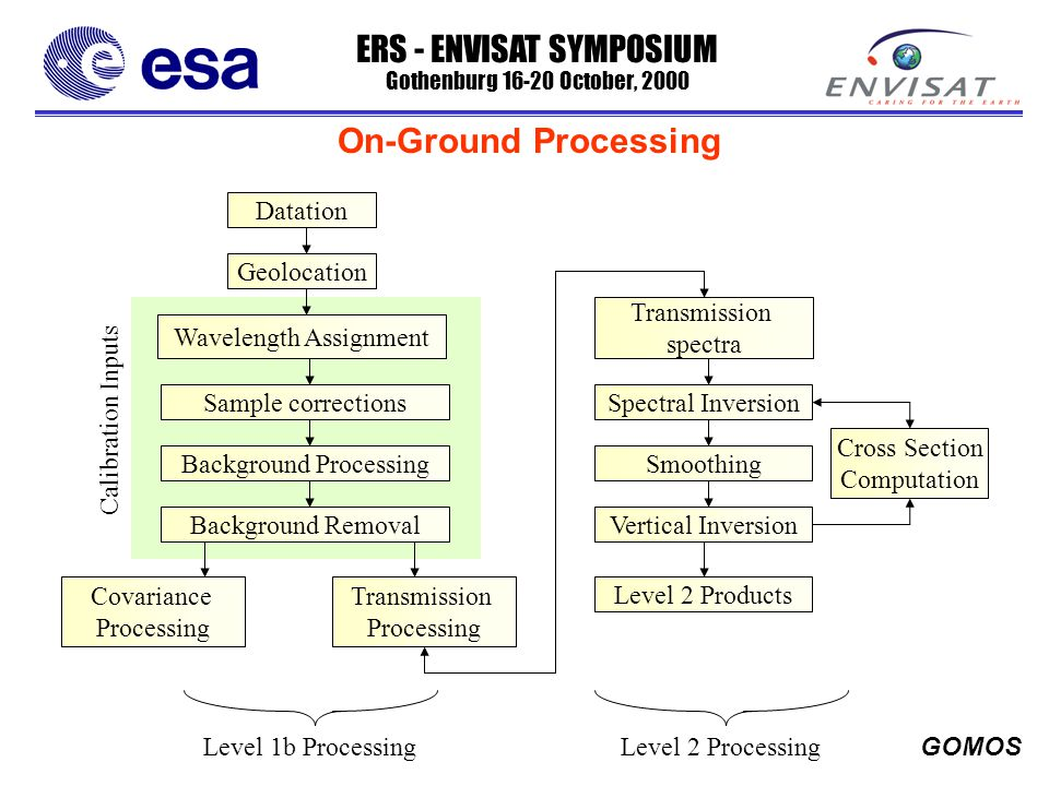 ERS - ENVISAT SYMPOSIUM Gothenburg 16-20 October, 2000 GOMOS On-Ground Processing Datation Geolocation Wavelength Assignment Covariance Processing Sample corrections Transmission Processing Background Processing Background Removal Transmission spectra Spectral Inversion Smoothing Vertical Inversion Cross Section Computation Level 2 Products Level 1b ProcessingLevel 2 Processing Calibration Inputs