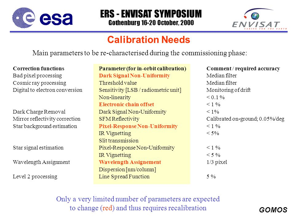 ERS - ENVISAT SYMPOSIUM Gothenburg 16-20 October, 2000 GOMOS Calibration Needs Main parameters to be re-characterised during the commissioning phase: Correction functionsParameter (for in-orbit calibration)Comment / required accuracy Bad pixel processingDark Signal Non-Uniformity Median filter Cosmic ray processingThreshold valueMedian filter Digital to electron conversionSensitivity [LSB / radiometric unit]Monitoring of drift Non-linearity < 0.1 % Electronic chain offset< 1 % Dark Charge RemovalDark Signal Non-Uniformity < 1% Mirror reflectivity correctionSFM ReflectivityCalibrated on-ground; 0.05%/deg Star background estimationPixel-Response Non-Uniformity< 1 % IR Vignetting< 5% Slit transmission Star signal estimationPixel-Response Non-Uniformity< 1 % IR Vignetting< 5 % Wavelength AssignmentWavelength Assignement1/3 pixel Dispersion [nm/column] Level 2 processingLine Spread Function5 % Only a very limited number of parameters are expected to change (red) and thus requires recalibration