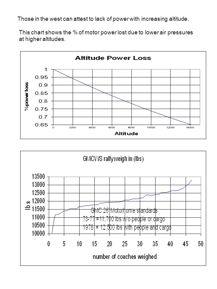 Those in the west can attest to lack of power with increasing altitude. This chart shows the % of motor power lost due to lower air pressures at highe