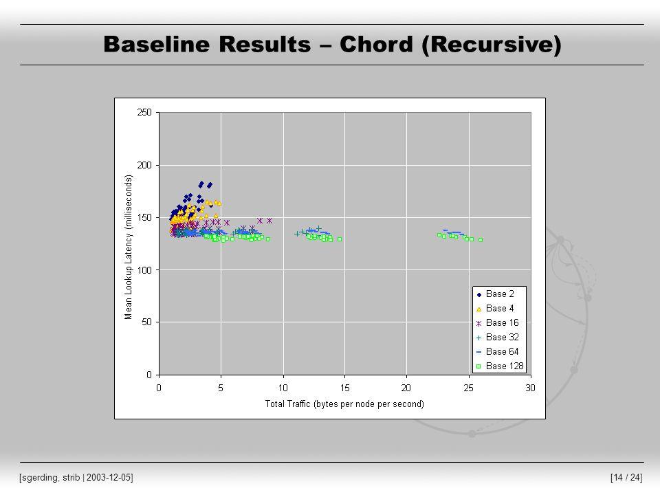 [14 / 24] [sgerding, strib | 2003-12-05] Baseline Results – Chord (Recursive)