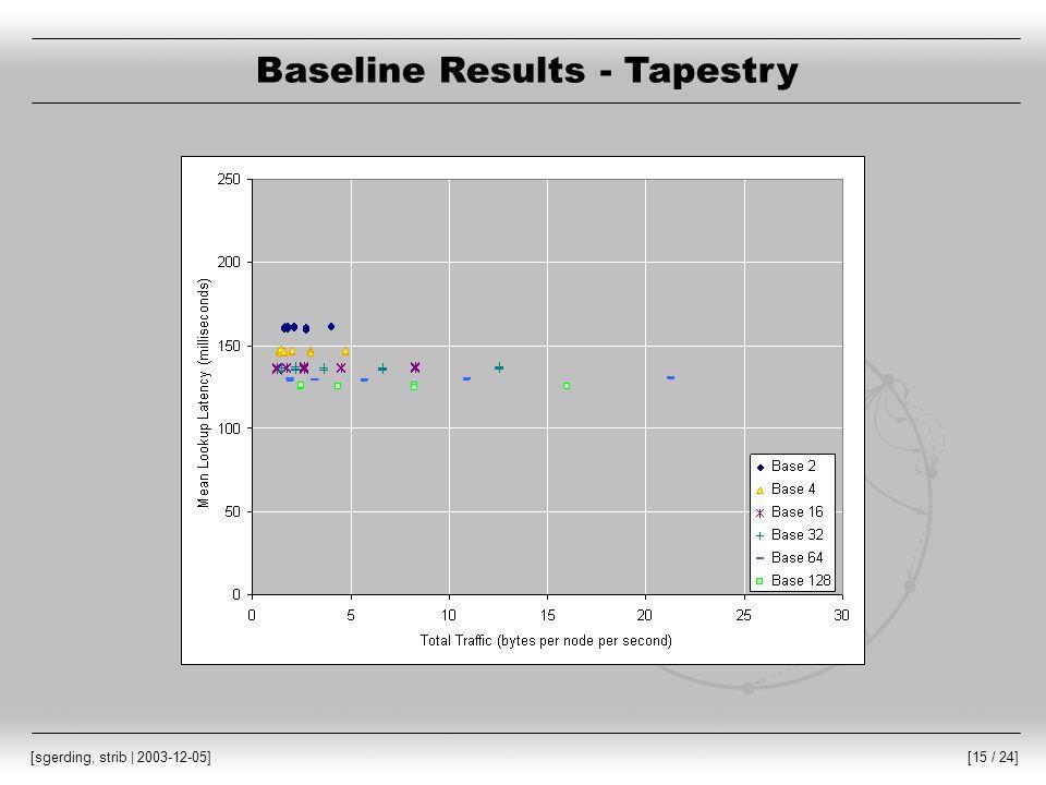 [15 / 24] [sgerding, strib | 2003-12-05] Baseline Results - Tapestry