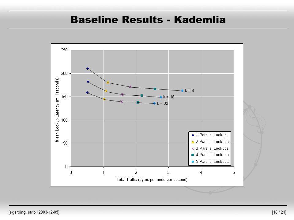 [16 / 24] [sgerding, strib | 2003-12-05] Baseline Results - Kademlia k = 8 k = 16 k = 32