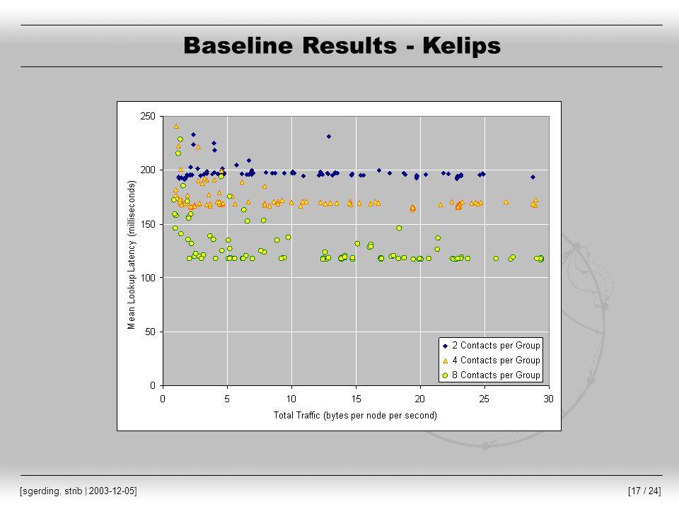 [17 / 24] [sgerding, strib | 2003-12-05] Baseline Results - Kelips