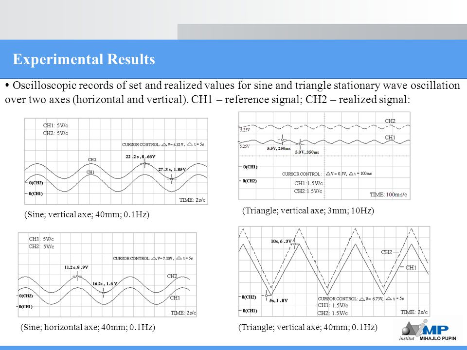 Experimental Results Oscilloscopic records of set and realized values for sine and triangle stationary wave oscillation over two axes (horizontal and vertical).