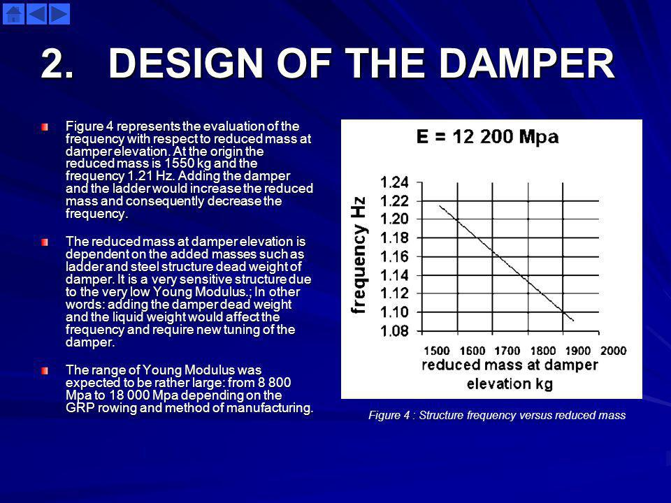 2. DESIGN OF THE DAMPER Figure 4 represents the evaluation of the frequency with respect to reduced mass at damper elevation. At the origin the reduce