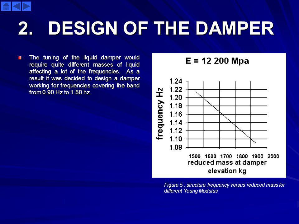 2. DESIGN OF THE DAMPER The tuning of the liquid damper would require quite different masses of liquid affecting a lot of the frequencies. As a result