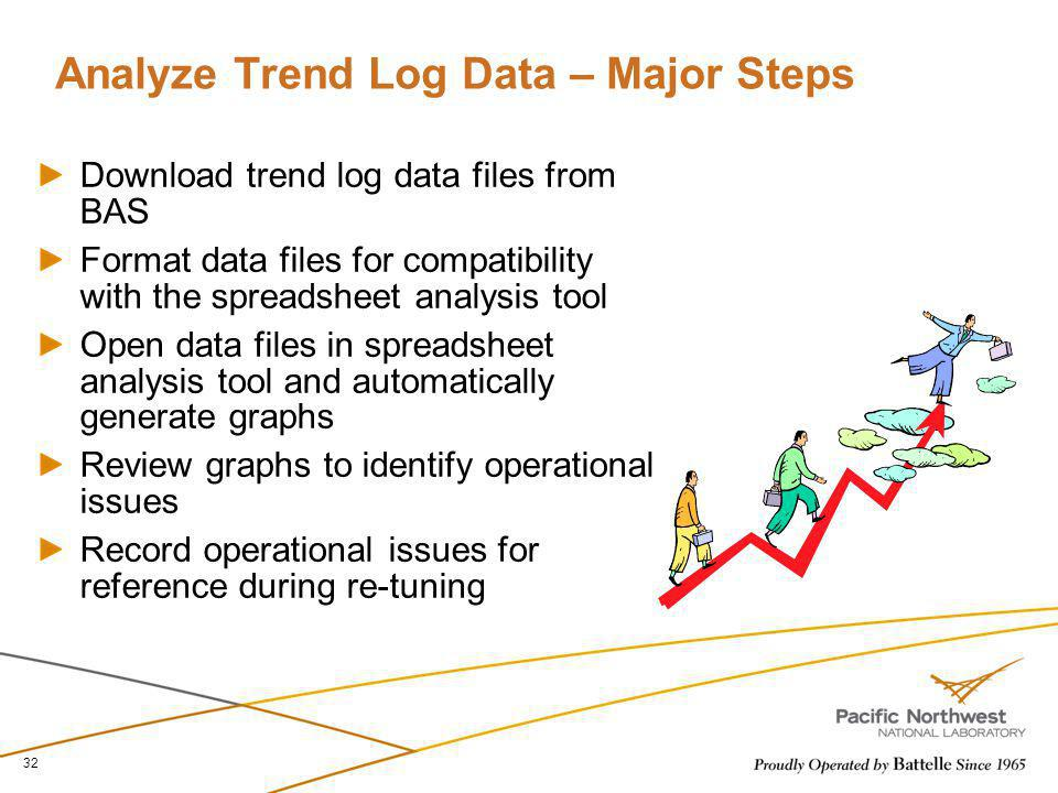 Analyze Trend Log Data – Major Steps Download trend log data files from BAS Format data files for compatibility with the spreadsheet analysis tool Ope