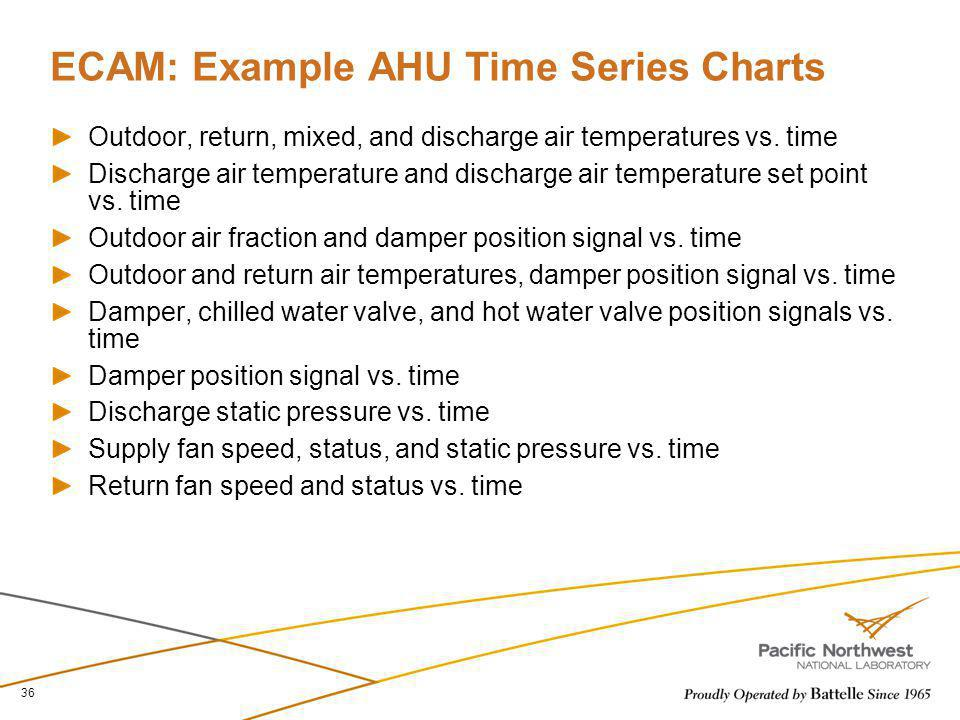 ECAM: Example AHU Time Series Charts Outdoor, return, mixed, and discharge air temperatures vs. time Discharge air temperature and discharge air tempe